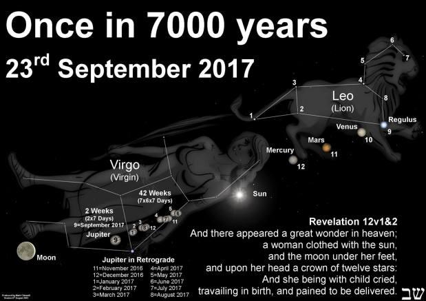 Planète X / Nibiru –  23 Septembre 2017 'Grand Signe' 'Apocalypse 'femme revêtue du soleil, la lune sous ses pieds, et sur sa tête une couronne de douze étoiles, …  et apparu un grand dragon rouge, et sa queue entraînait la troisième partie des étoiles du ciel, et les jetait sur la terre, … ……